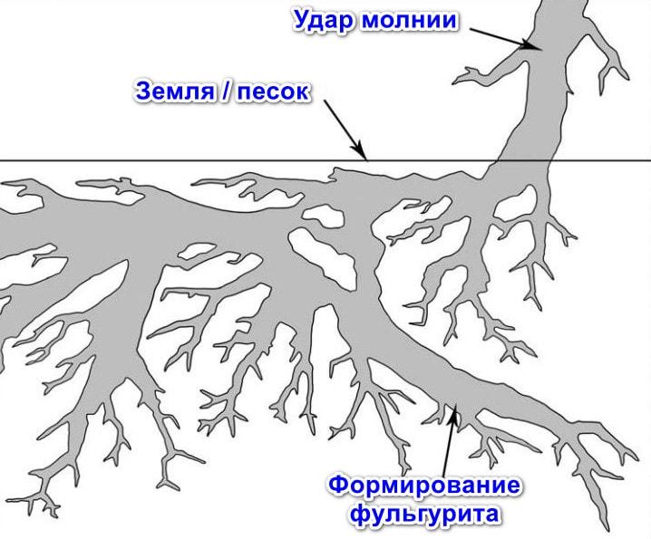 Как формируется фульгурит
