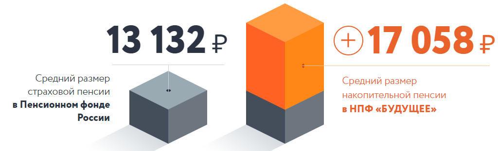 Размеры пенсий в НПФ и ГПФ